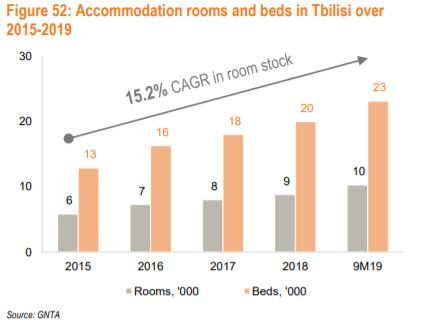 Accommodation rooms and beds in Tbilisi Real Estate market